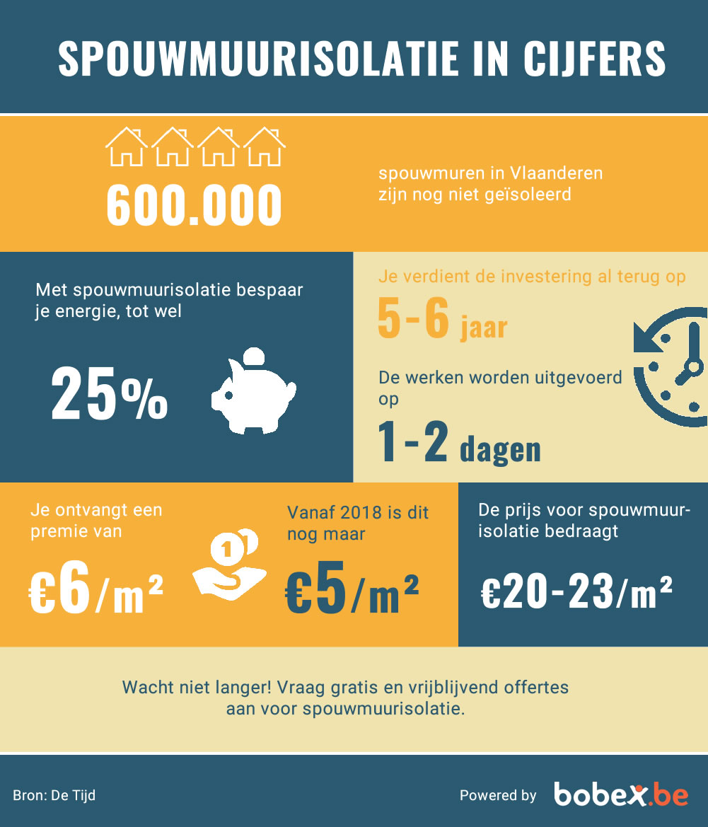 Infographic spouwmuurisolatie
